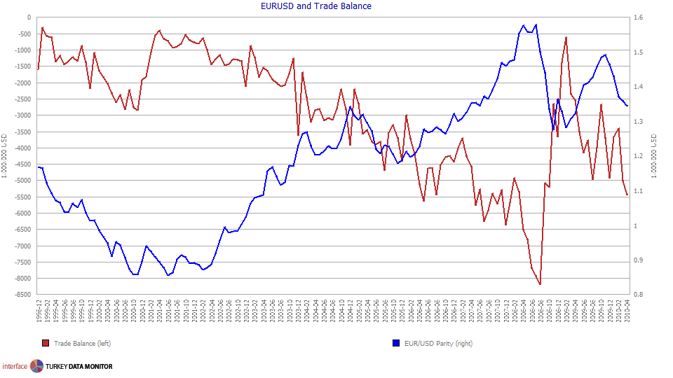 the effect of trade balance on India's trade deficit has hit $1488 billion, the widest it's been since november  2014 the gap can be attributed to the rise in the prices of gold.