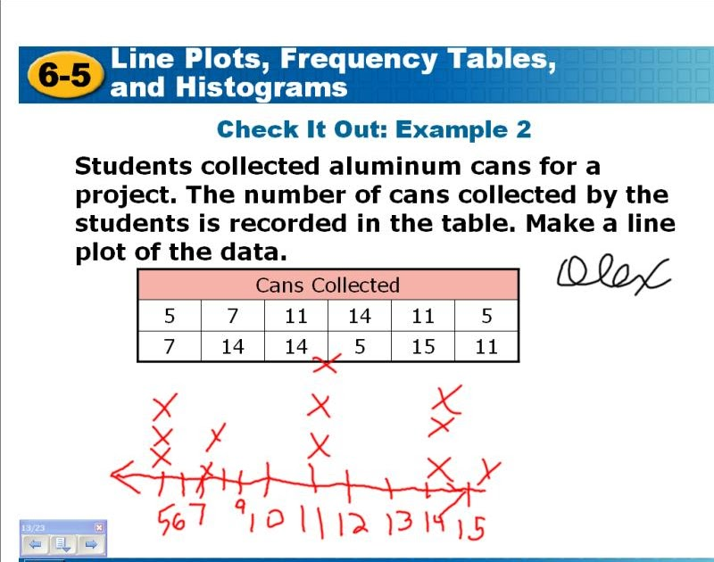 Room 206 Math Blog: Line Plot, Frequency Table, Histogram