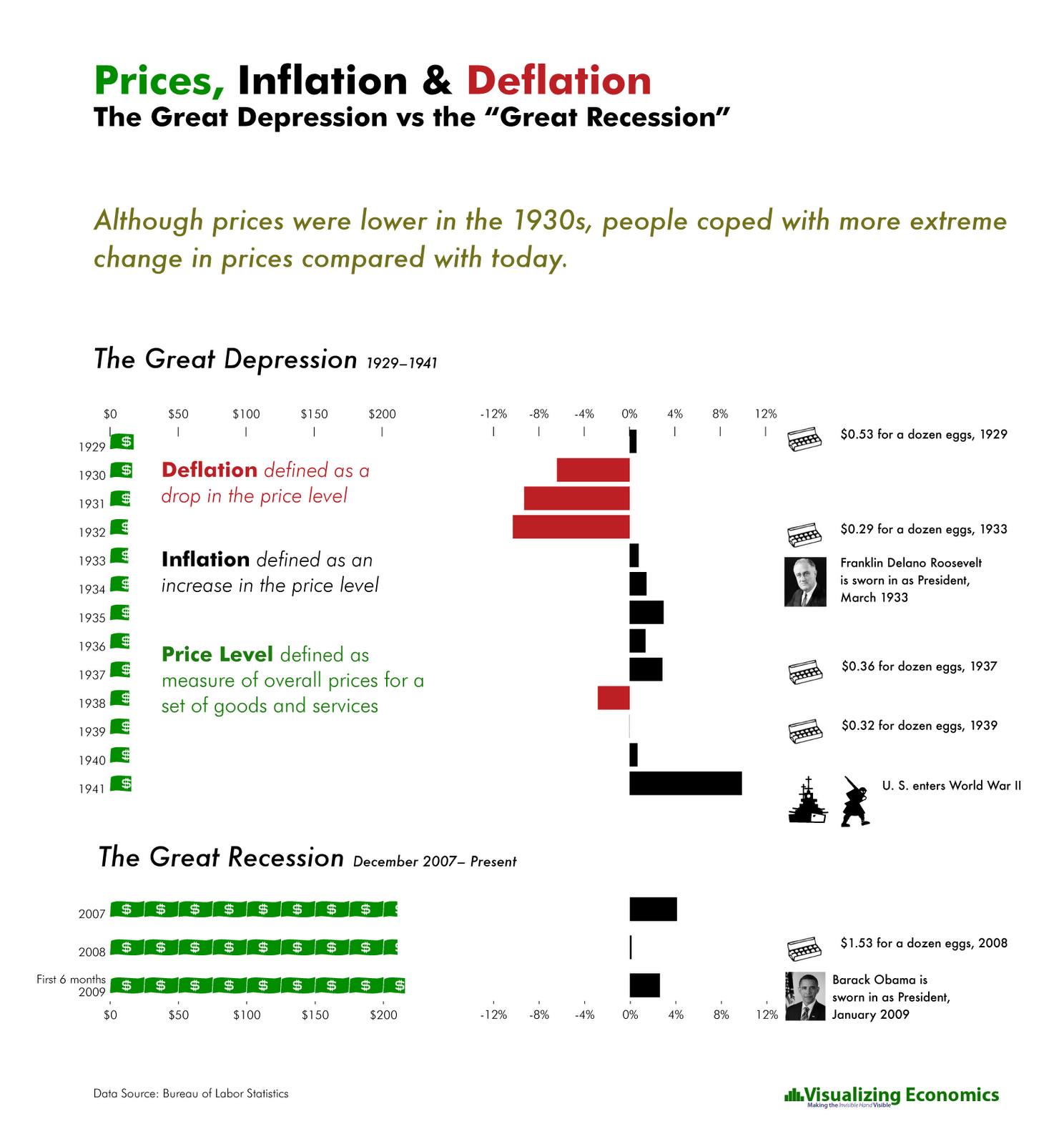 the great depression vs the great recession