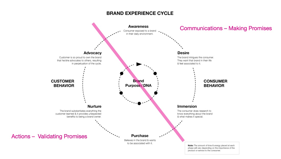 consumer behavior and brand awareness of Concentrates on the importance of these dimensions (brand awareness, brand loyalty, brand image and consumer behavior) of customer built brand equity in light of consumer's perceptions of a brand this is focused around the.