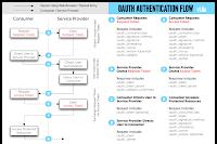 Twitter OAuth Flow Chart