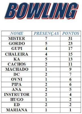 Classificação Bowling