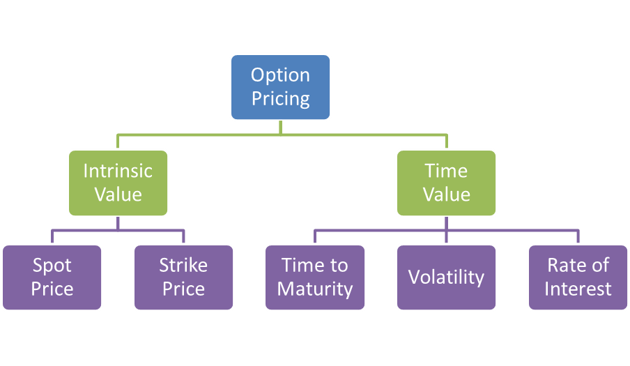 Trading options based on earnings