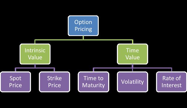 Options trading pedia
