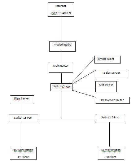 Izzaro blog admin support jaringan warnet blok diagram jaringan lan komputer kantor dan warnet game station pt sentosa net keterangan dari gambar blok diagram jaringan lan local area network pada ccuart Gallery
