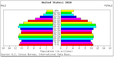 Mish&#39;s Global Economic Trend Analysis: US and Canada Demographic ...