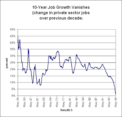 10-year job growth vanishes