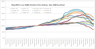 housing prices, relative prices
