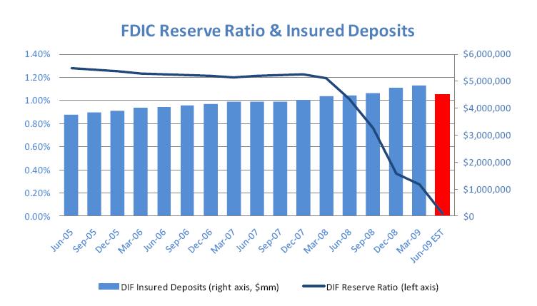 [FDIC+Reserve+Ratio.png]
