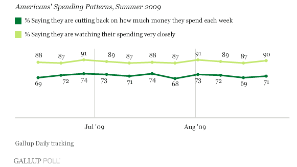 the effect of consumer spending pattern