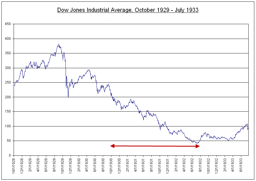 Mish's Global Economic Trend Analysis: Dow October 1929 - October 1930 vs. 60 Minute S&P 500 Chart