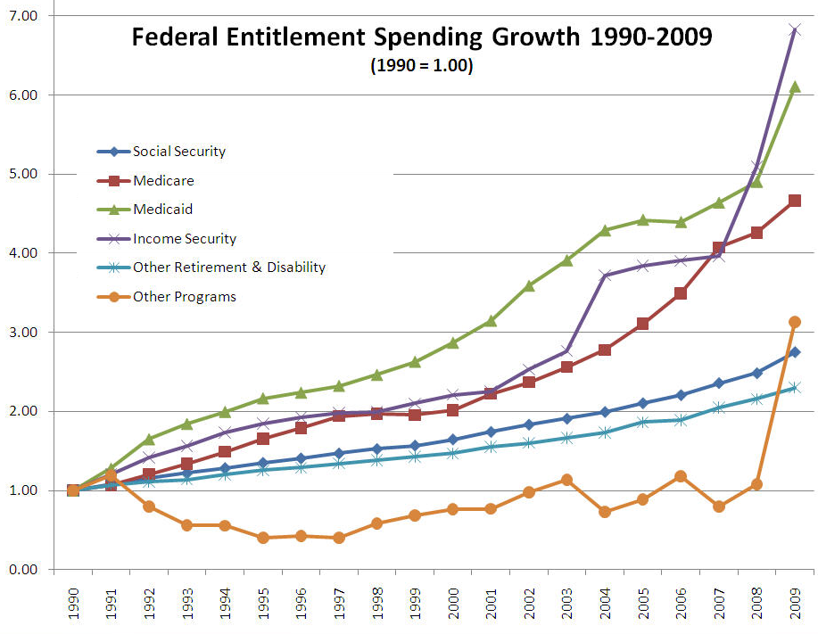 budget and trend analysis of the Cbo's regular budget publications numerous analytic studies provide more in-depth analysis of as well as broader trends in the budget over.