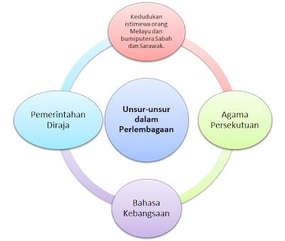 Tree Builder Isl 10 Hubungan Etnik Di Malaysia