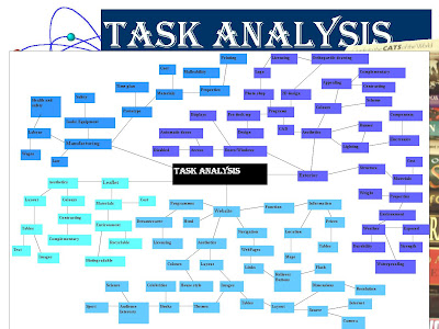 graphics coursework task analysis Below is a list of all the sheets you should have in your coursework folder in the research section further down the page is a task analysis 4 joints & fixings 5 product analysis of existing products 6 industrial practices / systems & control 7 materials & finishing 8 client profile & interview 9 questionnaire & results.