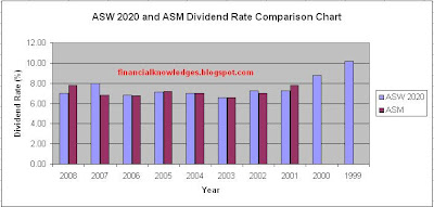 ASW 2020 and ASM Dividend Rate Comparison