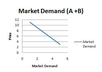 economics and market demand Figure 21 has two lines, which represent the two sides of the market, or the two  parties in any economic transaction the demand curve describes the behavior.