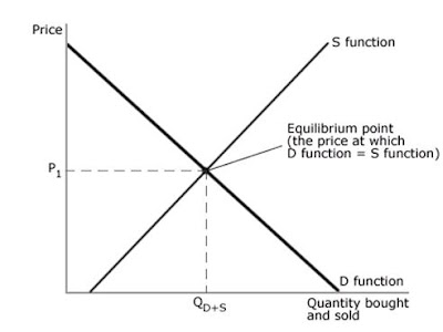 01 economics and equilibrium price It is based upon the economic intuition that equilibrium prices will never be equal  to zero if preferences are strictly  handle: repec:ebl:ecbull:eb-01d50006 as.