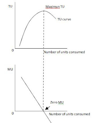 Total and Marginal Utility Graph