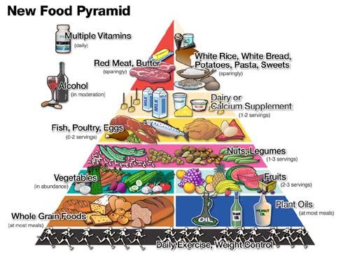 healthy living: new food pyramid