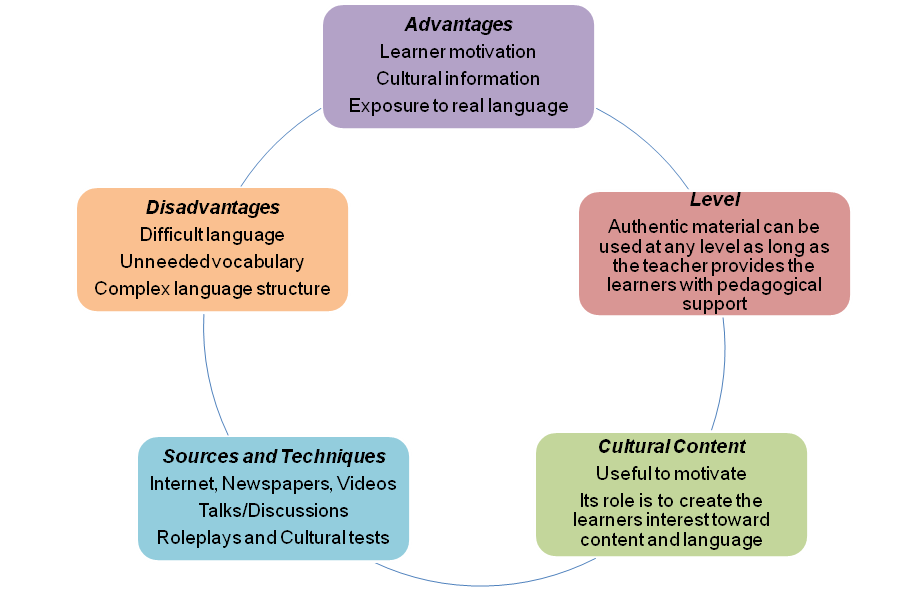 using authentic materials to teach language english language essay Authentic language teaching materials that'll put the world in your hands current events stories authentic current event stories are some of the easiest materials to get your hands on for the foreign language classroom, thanks to modern technology.