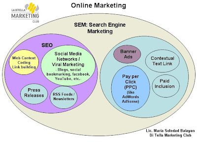 Diagrama de Marketing Online: SEO y SEM