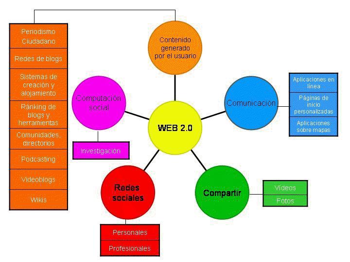 [Servicios+web+2.0]