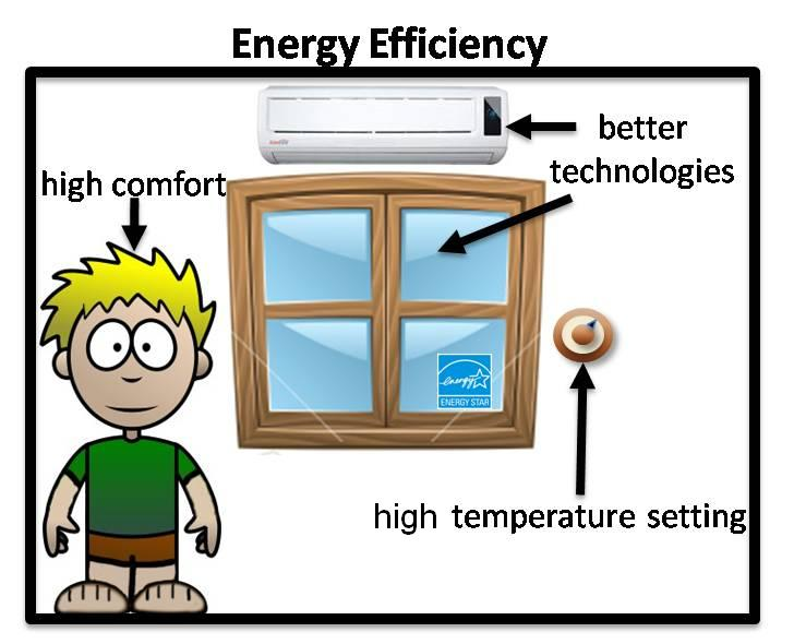 energy and efficiency Chapter 4 efficiency of energy conversion the national energy strategy reflects a national commitment to greater efficiency in every element of energy production and use.