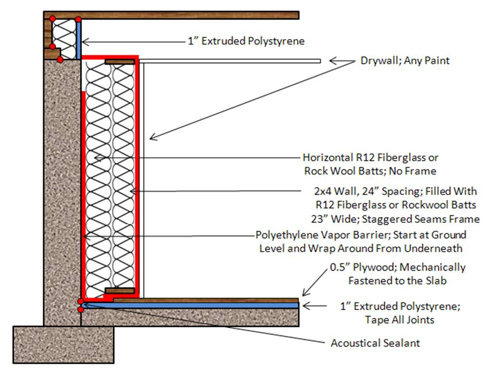Energy efficiency and retrofits basement insulation for Types of insulation for basement