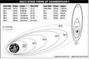 Technical details of trajectory to moon of Chandrayaan-1 spaceship