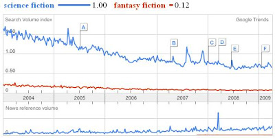 Google trends for science fiction and fantasy fiction