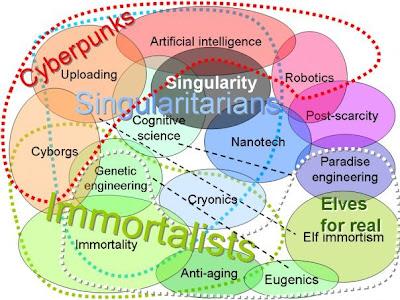 О прогрессе и эволюции, или Про движение к технологической сингулярности