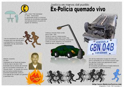 Click para agrandar - Infografía Ex Policía quemado