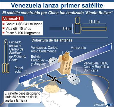 Infografía Venesat-I