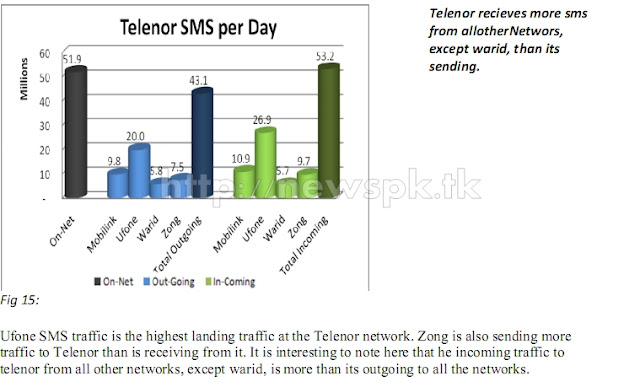 Telenor SMS Traffic