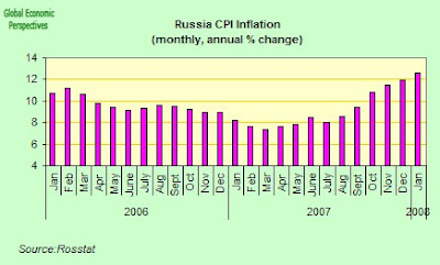 russian inflation Hyperinflation in early soviet russia connotes a seven-year period of uncontrollable spiraling inflation in the early soviet union, running from the earliest days of.