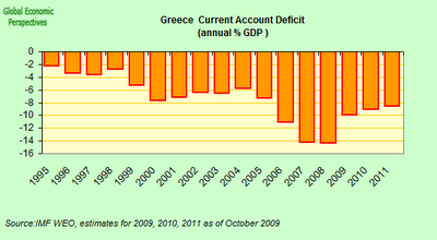 Greece+Current+Account+Deficit.png