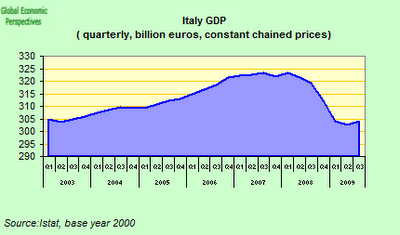 Italy+GDP+one.png