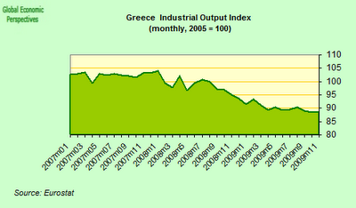 EUROSTAT/Greece Economy Watch: Greek Industrial Output Index