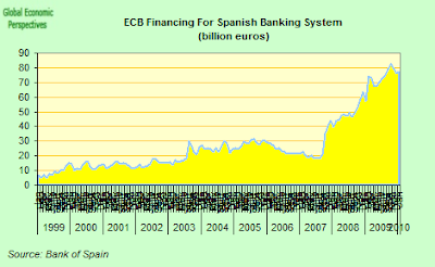 ecb+funding+to+Spanish+banks.png