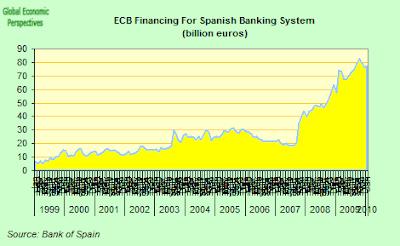 ecb+funding+to+Spanish+banks.png