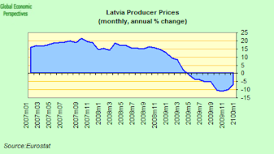 latvia+PPI.png