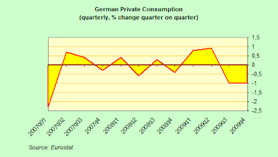 German+Private+Consumption.png