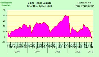 China+Trade+Balance.png