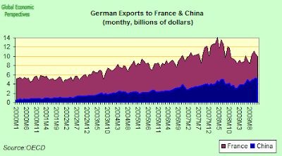 German+Exports+to+France+%26+China+one.png