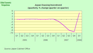 Japan Economy Watch: Japan GDP Q1 2008