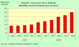 inflation in vietnam Vietnam's inflation last month, 27%, reached highest position in asia prices of everything go all the galloping inflation is 10-20% rate and begins to get out of control in this case, vietnamese inflation.