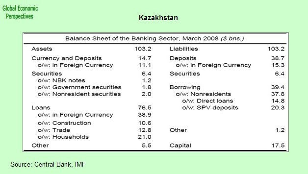 kazakhstans banking system Investors use npl levels like doctors use blood pressure readings it's a key barometer of the overall health of the banking system and, by extension, the economy kazakhstan's npl levels suggested the country's banking sector and economy should have been dead.