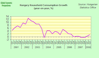 hungary+household+consumption.jpg