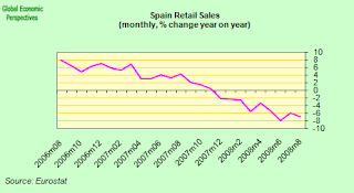 spain+retail+sales.png
