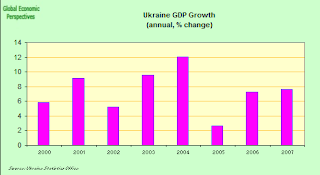 ukraine+GDP.png